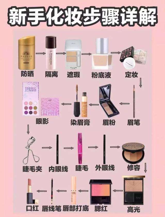 化妆步骤:初学者淡妆化妆步骤图